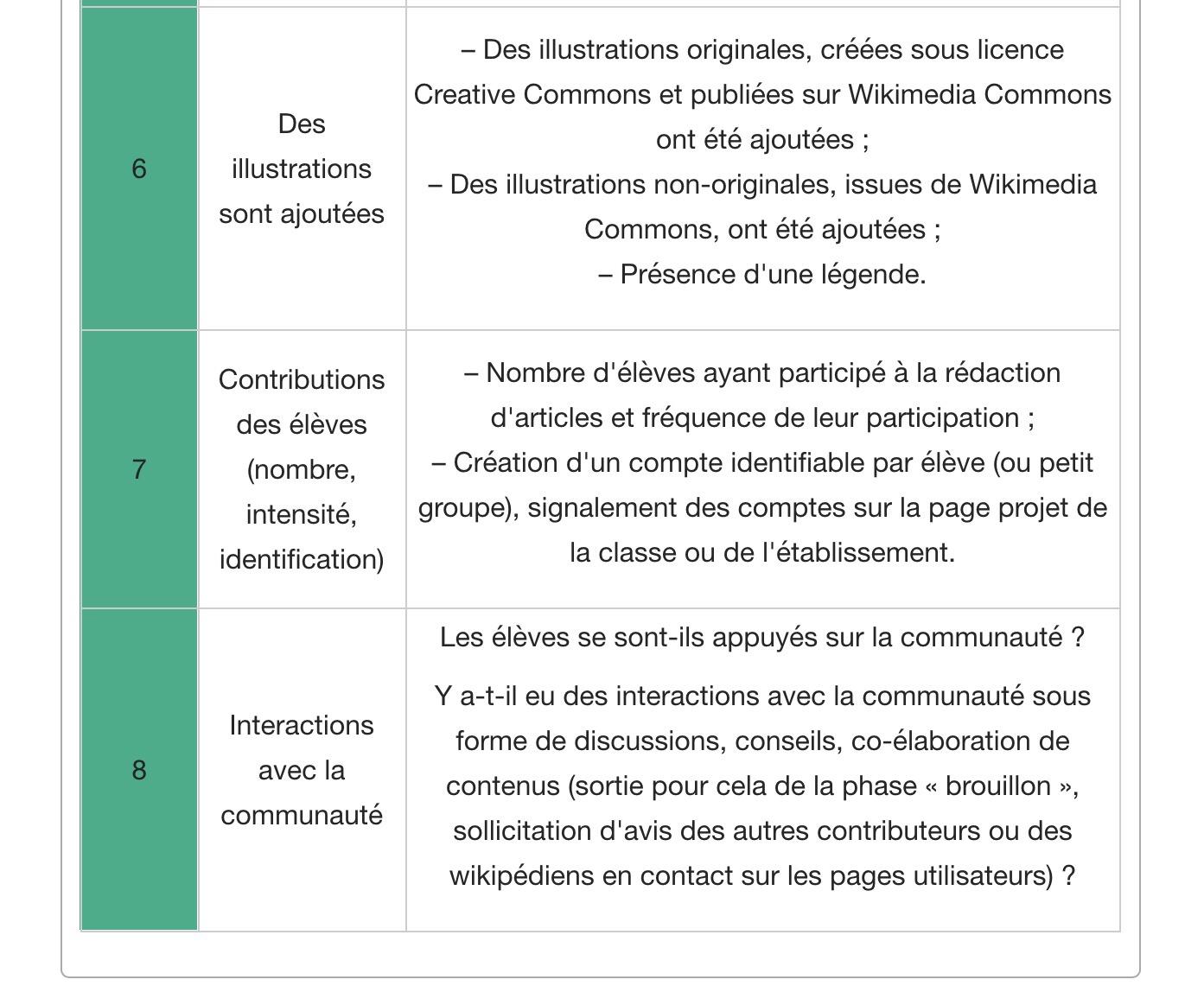 Grille d'évaluation du Wikiconcours (2)