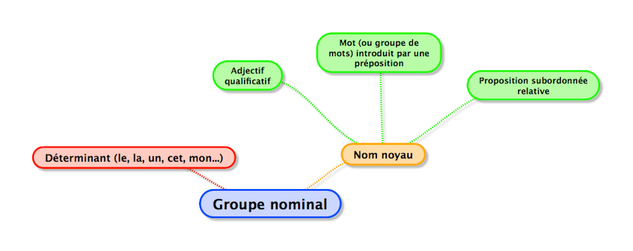 Le groupe nominal