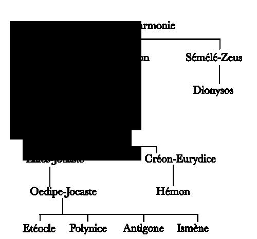 Généalogie des labdacides